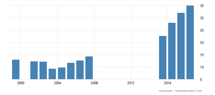 greece gross enrolment ratio post secondary non tertiary male percent wb data