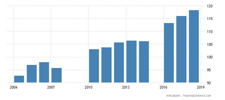 greece gross enrolment ratio primary to tertiary female percent wb data