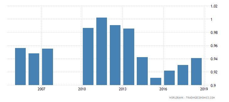 greece gross enrolment ratio upper secondary gender parity index gpi wb data