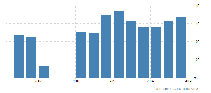 greece gross enrolment ratio upper secondary male percent wb data