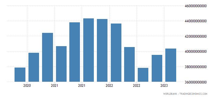 greece gross ext debt pos  all sectors long term all instruments usd wb data
