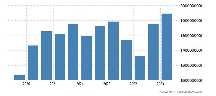 greece gross ext debt pos  all sectors short term all instruments usd wb data