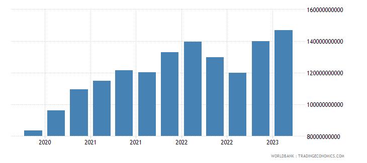 greece gross ext debt pos  central bank short term all instruments usd wb data
