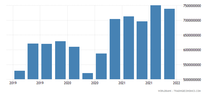 greece gross ext debt pos  deposit taking corp  exc cb long term currency and deposits usd wb data