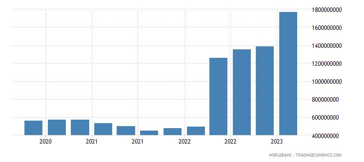greece gross ext debt pos  deposit taking corp  exc cb long term loans usd wb data