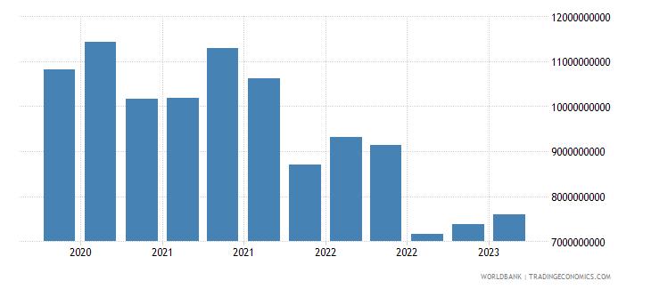 greece gross ext debt pos  di intercom lending all maturities all instruments usd wb data