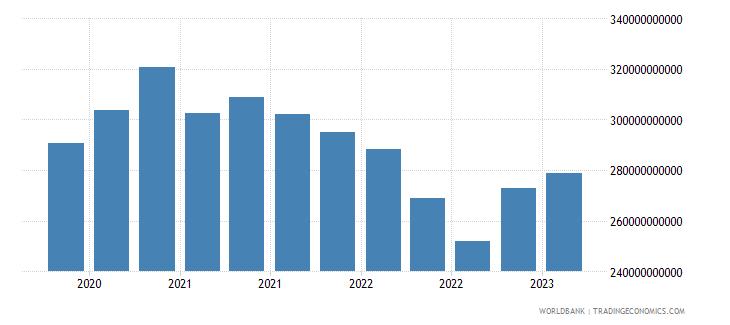 greece gross ext debt pos  general government long term loans usd wb data