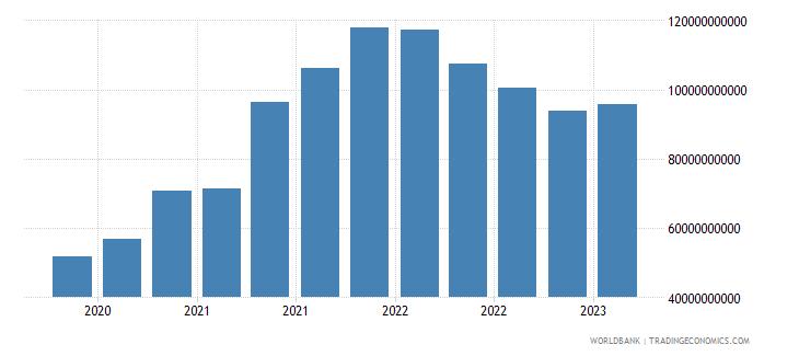 greece gross ext debt pos  other sectors all maturities all instruments usd wb data