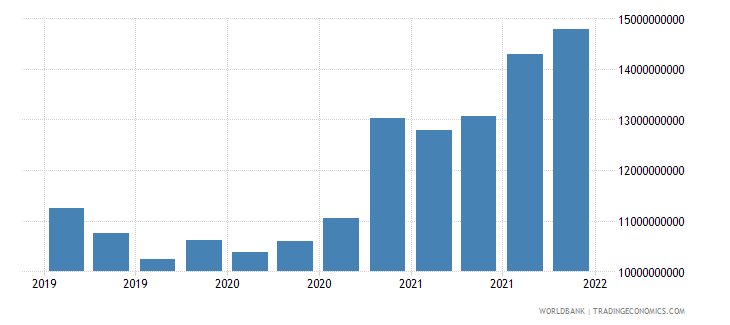 greece gross ext debt pos  other sectors short term all instruments usd wb data