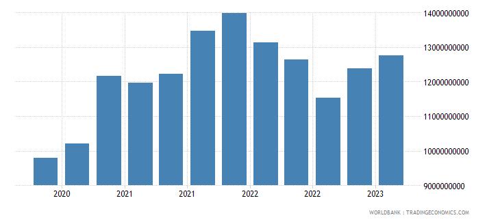 greece gross ext debt pos  other sectors short term loans usd wb data