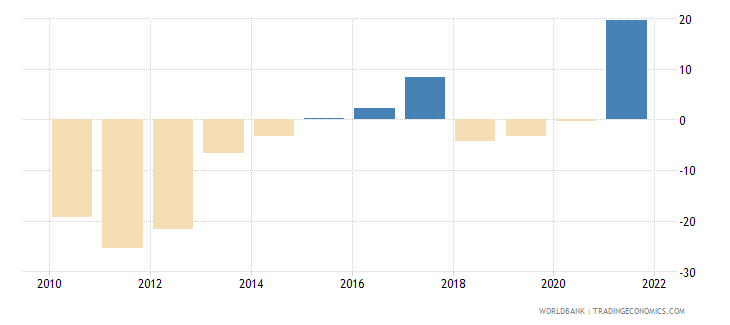 greece gross fixed capital formation annual percent growth wb data