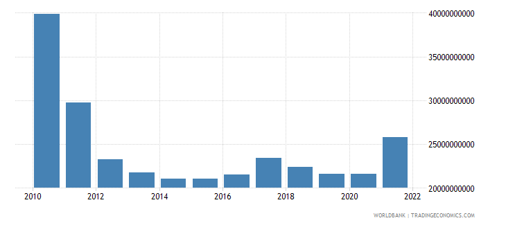 greece gross fixed capital formation constant 2000 us dollar wb data