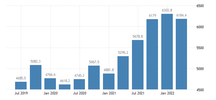 greece gross fixed capital formation current prices eurostat data