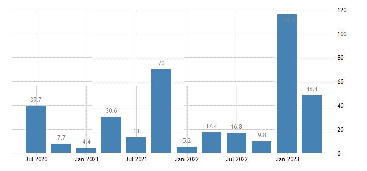 greece gross fixed capital formation dwellings eurostat data