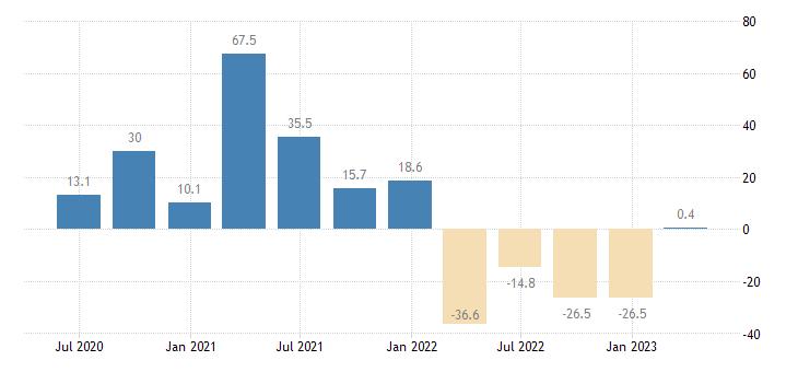 greece gross fixed capital formation ict equipment eurostat data