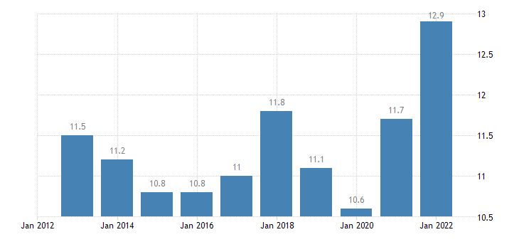 greece gross fixed capital formation investments eurostat data
