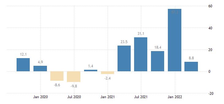 greece gross fixed capital formation machinery equipment weapons systems eurostat data