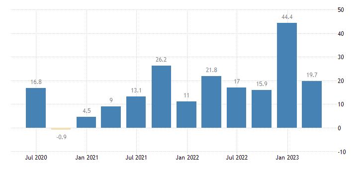greece gross fixed capital formation total construction eurostat data