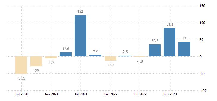 greece gross fixed capital formation transport equipment eurostat data