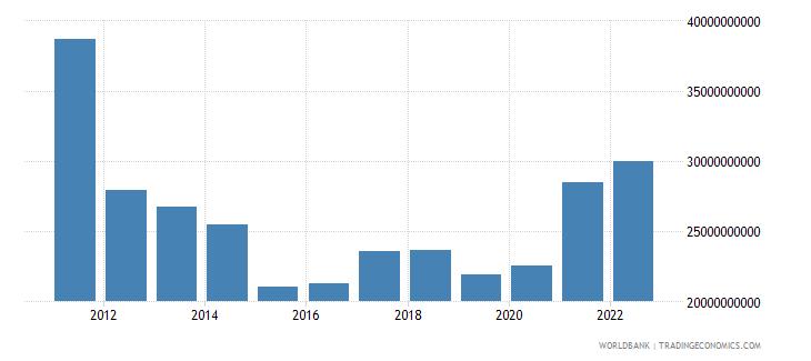 greece gross fixed capital formation us dollar wb data