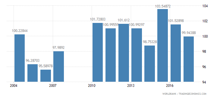 greece gross intake rate in grade 1 total percent of relevant age group wb data