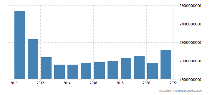 greece gross national expenditure constant 2000 us dollar wb data