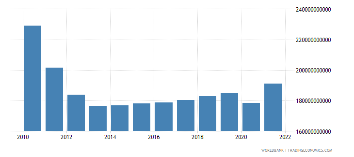 greece gross national expenditure constant lcu wb data