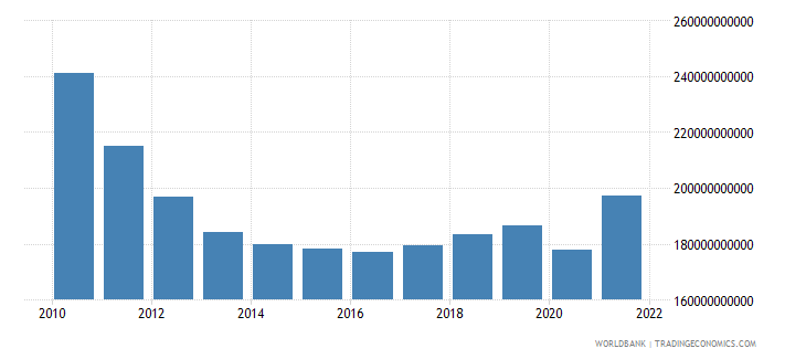 greece gross national expenditure current lcu wb data
