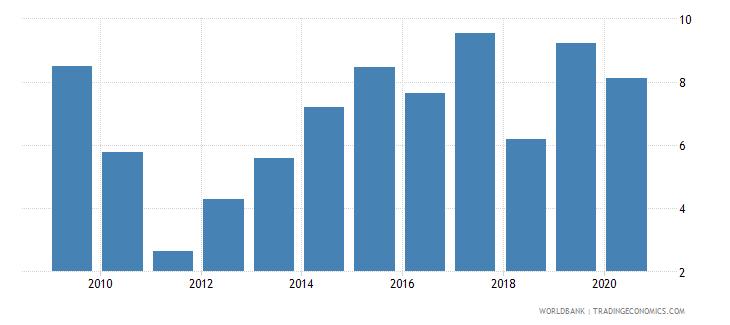 greece gross portfolio equity liabilities to gdp percent wb data