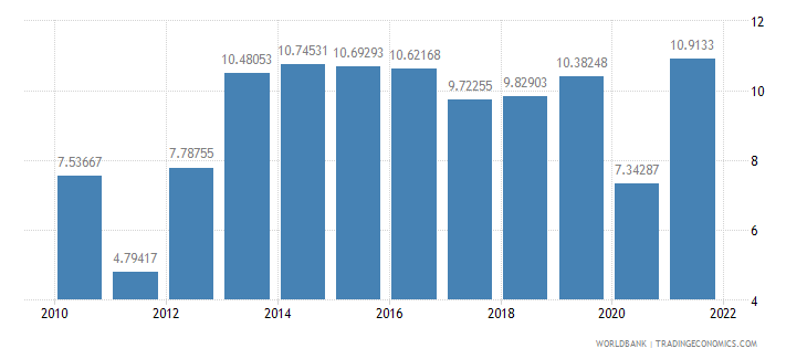 greece gross savings percent of gni wb data