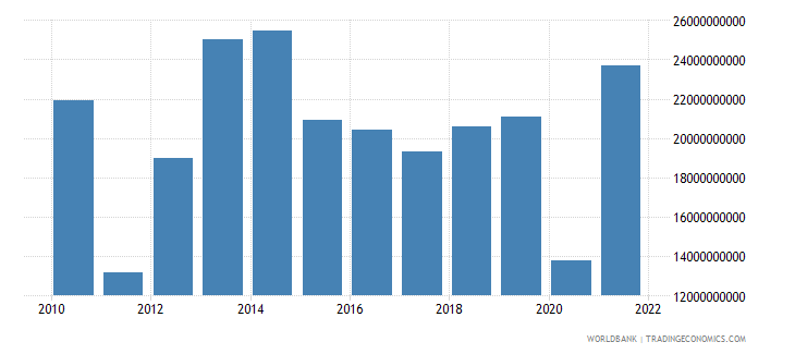 greece gross savings us dollar wb data