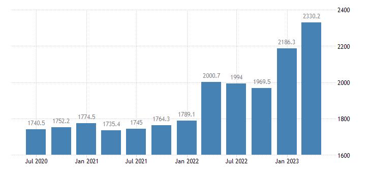 greece gross value added agriculture forestry fishing eurostat data