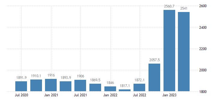 greece gross value added financial insurance activities eurostat data