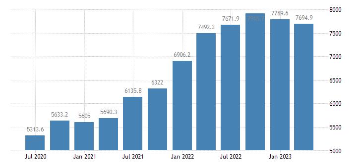 greece gross value added industry except construction eurostat data