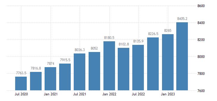 greece gross value added public administration defence education human health social work activities eurostat data