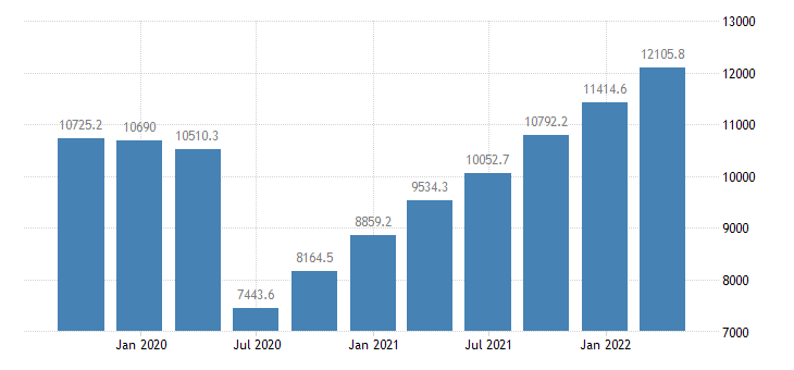 greece gross value added wholesale retail trade transport accommodation food service activities eurostat data
