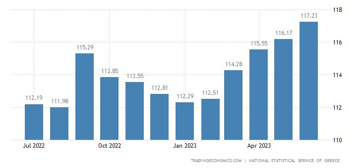 Greece Harmonised Consumer Prices