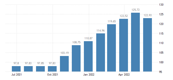 greece harmonised idx of consumer prices hicp administered prices eurostat data