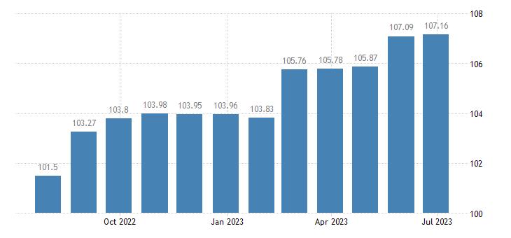 greece harmonised idx of consumer prices hicp administered prices non energy eurostat data