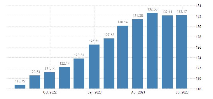 greece harmonised idx of consumer prices hicp beef veal eurostat data