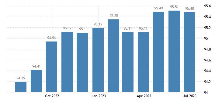 greece harmonised idx of consumer prices hicp books eurostat data