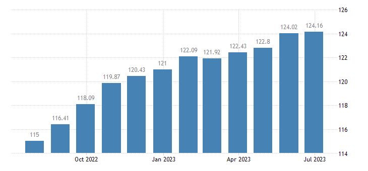 greece harmonised idx of consumer prices hicp bread cereals eurostat data