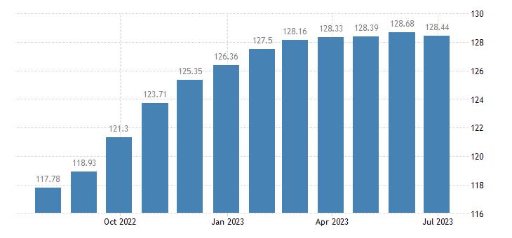 greece harmonised idx of consumer prices hicp bread eurostat data