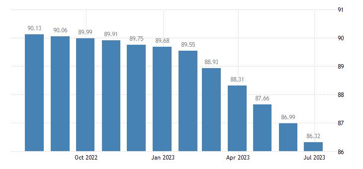 greece harmonised idx of consumer prices hicp bundled telecommunication services eurostat data