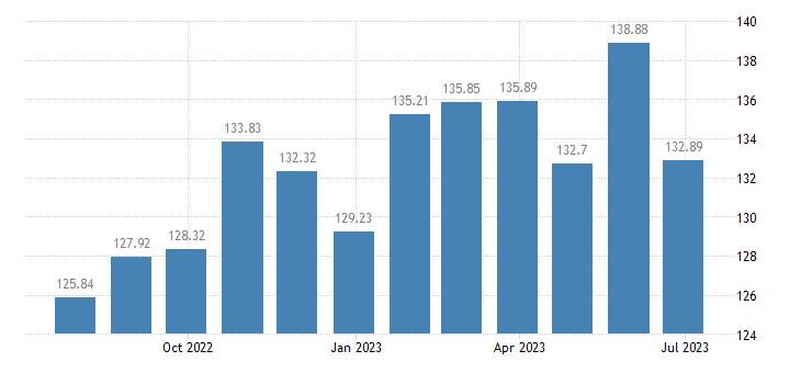 greece harmonised idx of consumer prices hicp butter eurostat data