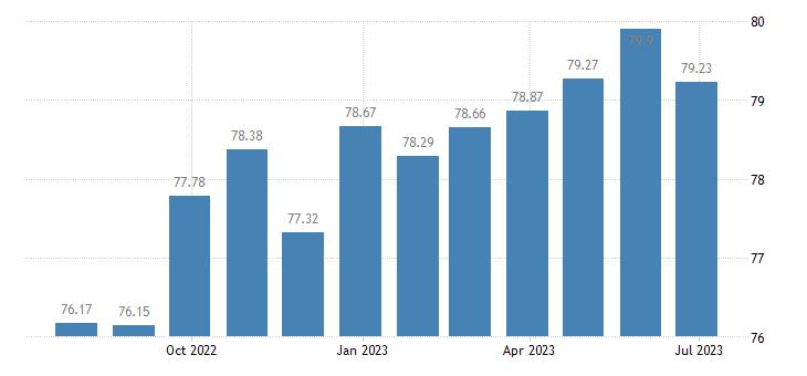 greece harmonised idx of consumer prices hicp cameras eurostat data
