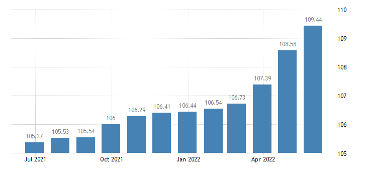 greece harmonised idx of consumer prices hicp catering services eurostat data
