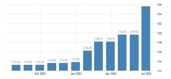 greece harmonised idx of consumer prices hicp cinemas theatres concerts eurostat data