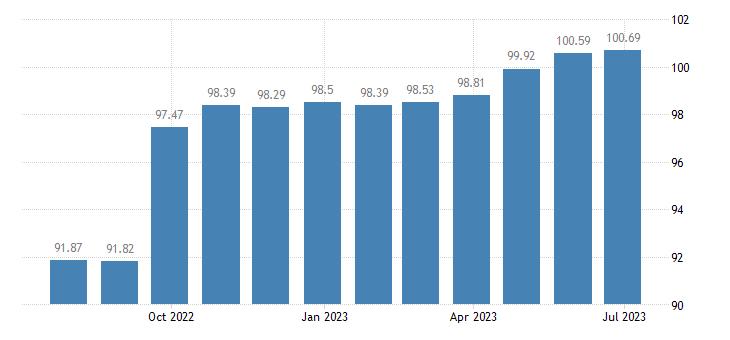 greece harmonised idx of consumer prices hicp clocks watches eurostat data