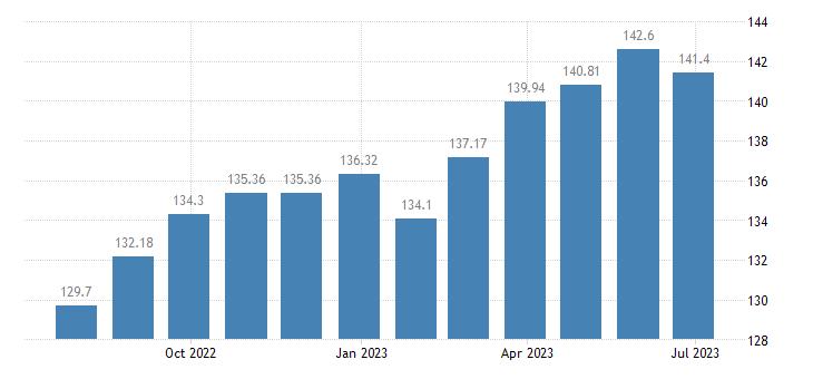 greece harmonised idx of consumer prices hicp coffee eurostat data